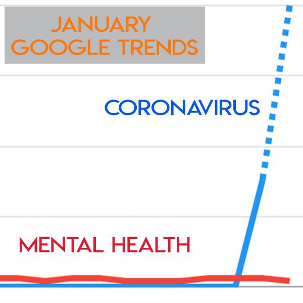 Google Trends, Viruses, Mental Health, Charth